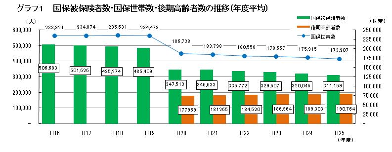 http://www.ymgt-kokuho.org/%E3%82%B0%E3%83%A9%E3%83%95%E2%91%A0.png