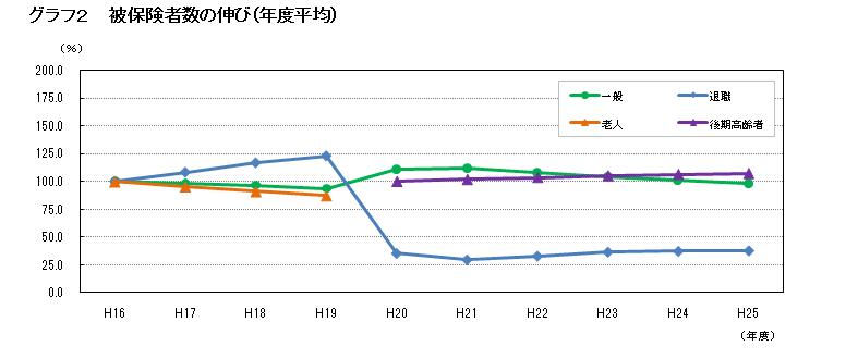http://www.ymgt-kokuho.org/%E3%82%B0%E3%83%A9%E3%83%95%E2%91%A1.png