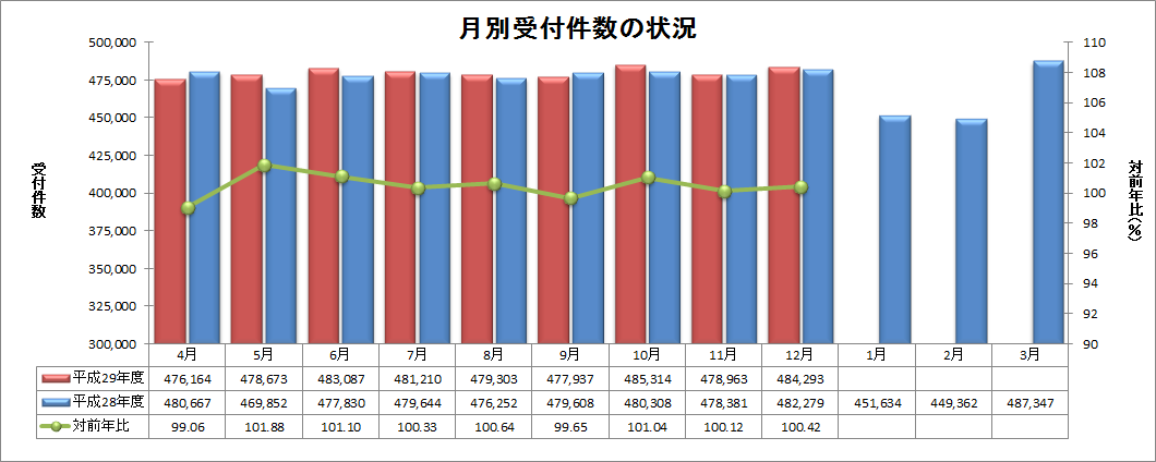 http://www.ymgt-kokuho.org/2912_%E5%BE%8C%E6%9C%9F%EF%BC%88%E4%BB%B6%E6%95%B0%EF%BC%89.png