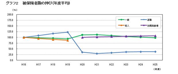 グラフ②.png